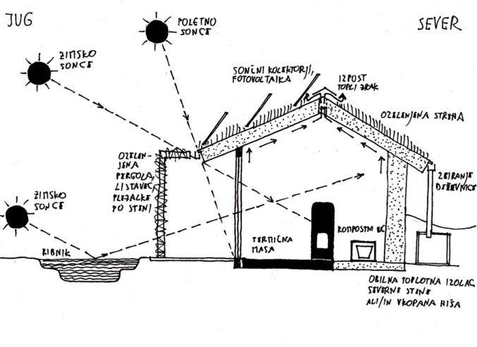 sonaravna gradnja, permakultura, peter rijavec, projektiranje, arhitekt naravna gradnja, naravna gradnja, gradnja z naravnimi materiali